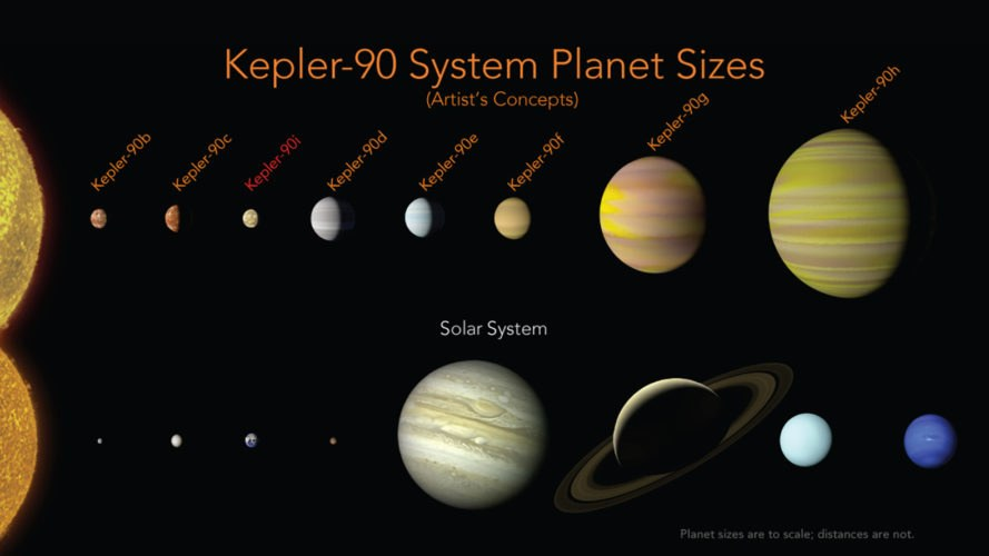 Kepler, Kepler telescope, Kepler-525b, Kepler 90, Kepler 90I, NASA, NASA science, Google, Google AI, artificial intelligence, NASA discoveries, NASA space exploration