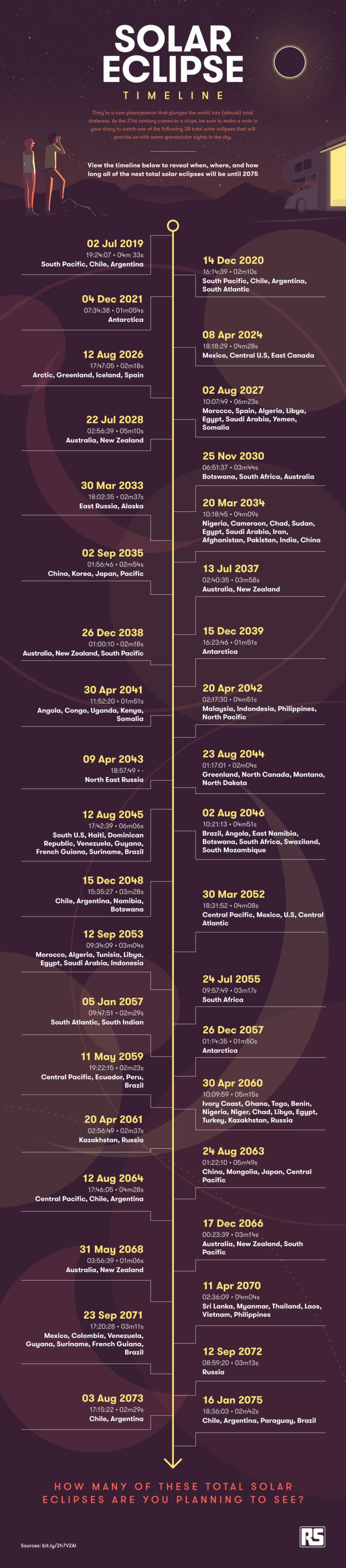infographic, solar eclipse, total solar eclipse, upcoming solar eclipses, solar eclipse future, longest solar eclipse, shortest solar eclipse, best place to see the eclipse, two eclipses in one year
