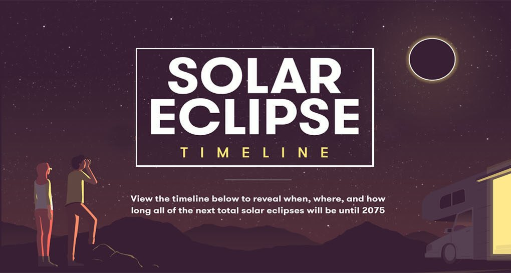 INFOGRAPHIC All Of The Solar Eclipses Until 2075 In One
