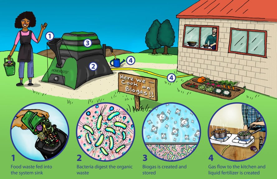 Home BioGas 2.0, composting, greenhouse gases, clean energy, green energy, home energy, clean power, clean energy, generating power at home, home composting, waste energy, turning food waste into energy, renewable energy, HomeBiogas, biogas digesters,