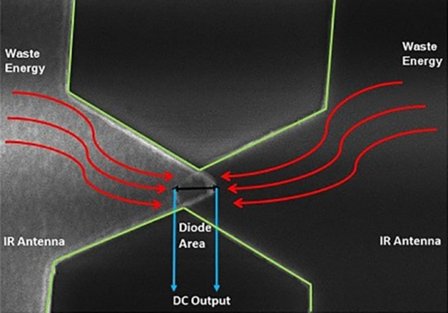 New Quantum Tunneling Application Captures Electricity