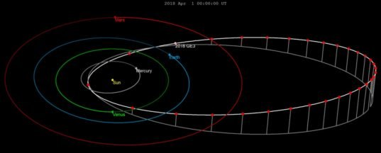 Earth was buzzed by a giant asteroid this weekend and we didn't even realize it was coming