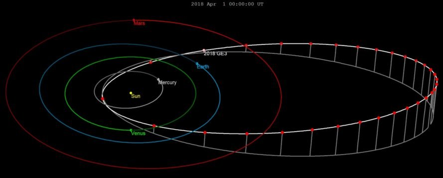Asteroid 2018 GE3, 2018 GE3, asteroid, orbit, asteroid orbit, Asteroid 2018 GE3 orbit, space