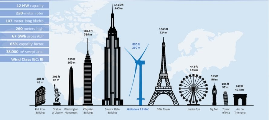 World's tallest wind turbine Haliade-X in comparison to tallest structures