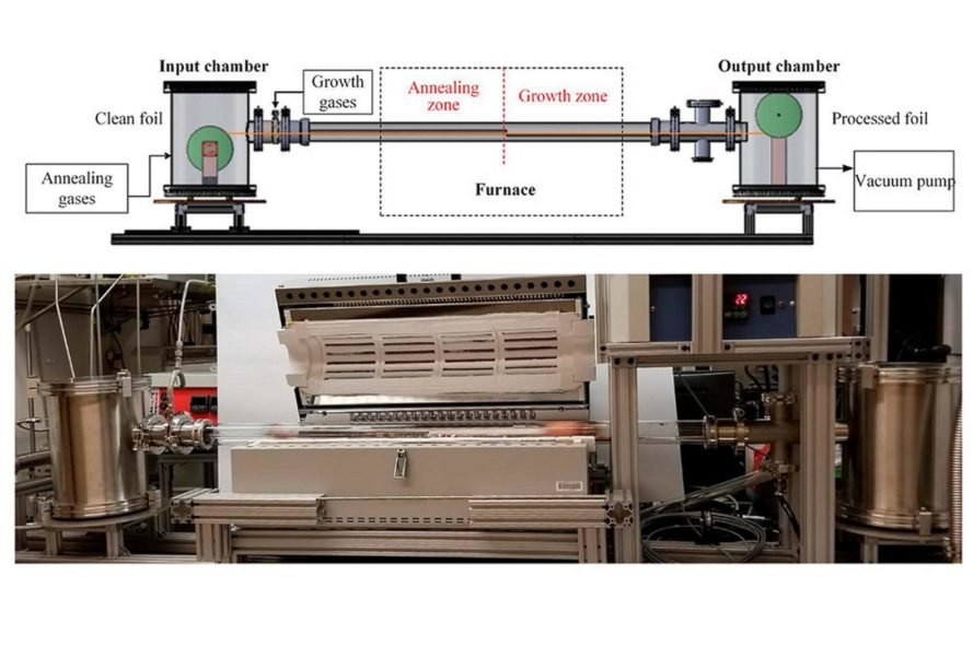 Massachusetts Institute of Technology, MIT, graphene, roll-to-roll system, manufacturing process, manufacturing