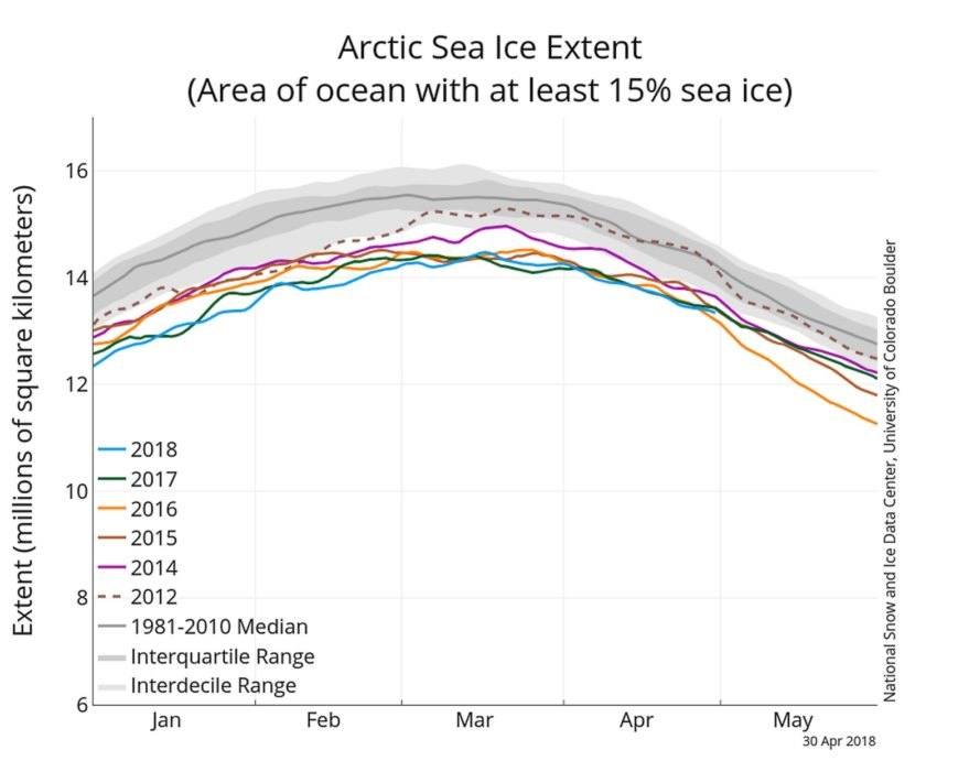 National Snow and Ice Data Center graph showing Arctic sea ice extent