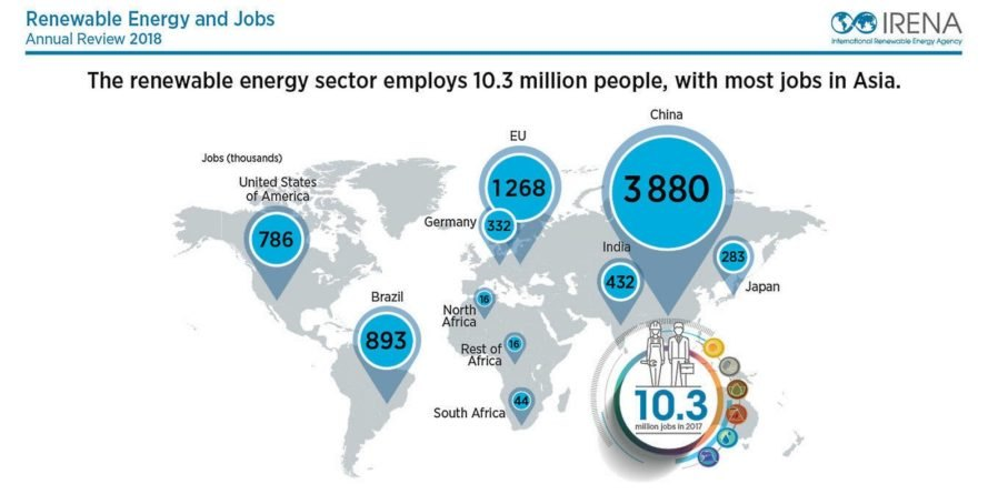 Global renewable energy jobs reaches 10.3m in 2017