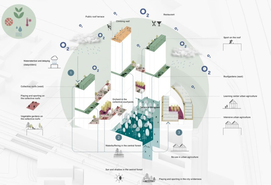 diagram of sustainable features integrated in high-rise towers