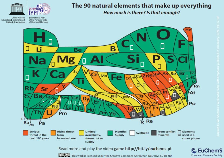 periodic table that shows the scarcity of some elements
