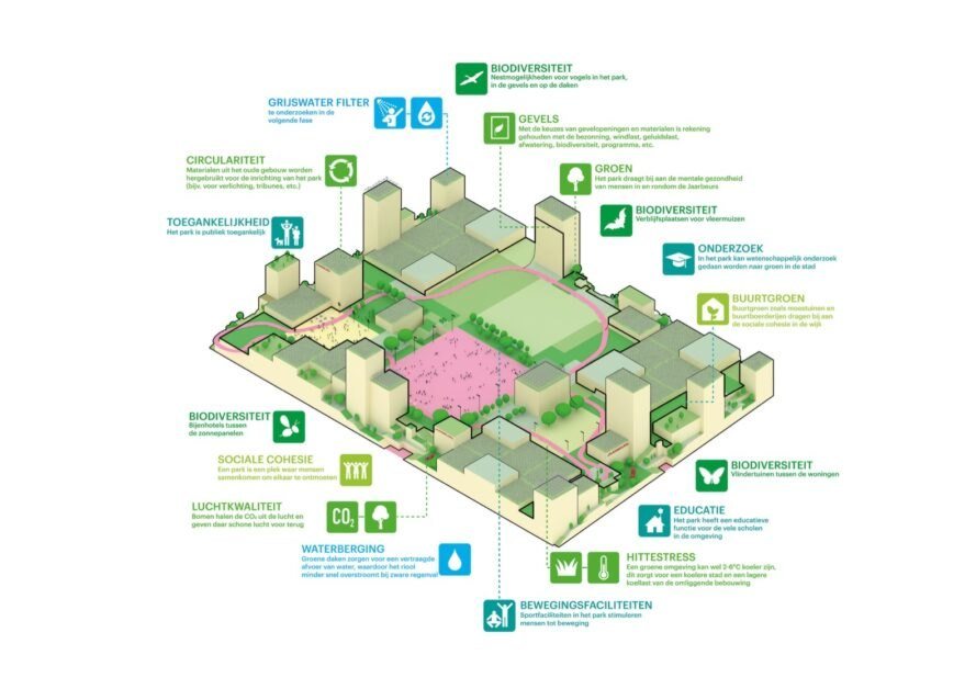 diagram of sustainable energy systems in a green neighborhood