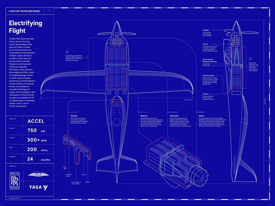 "a blue background with plane schematics sketched on top. the left side panel says ""Electrifying Flight"" and gives statistics on the plane"