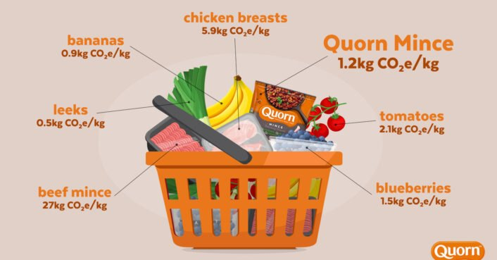 Quorn introduces carbon footprint labeling