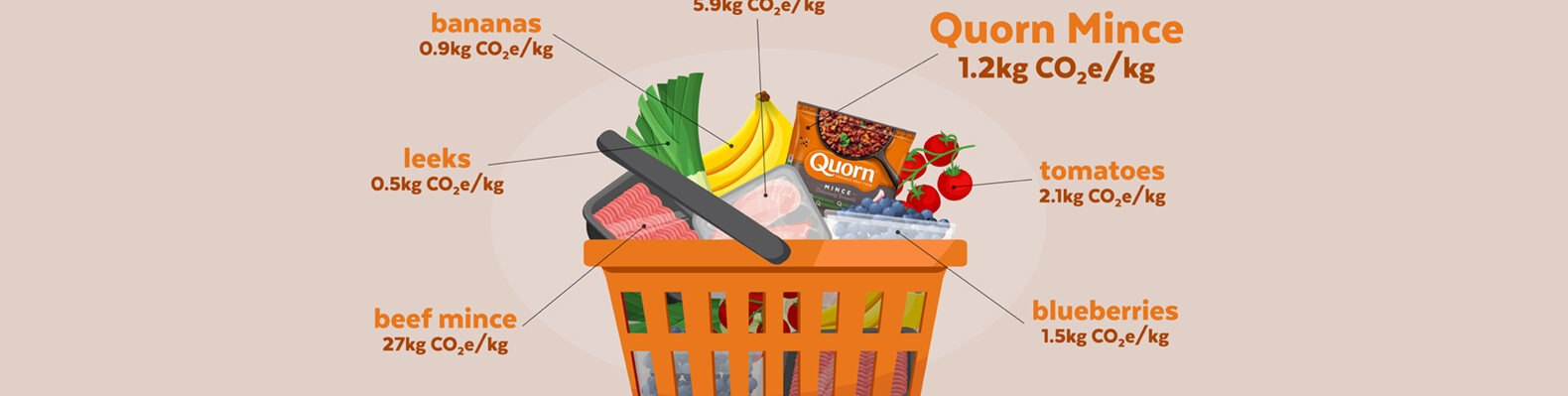 diagram of food, including meatless Quorn product, in a shopping basket with numbers depicting carbon footprint of each item