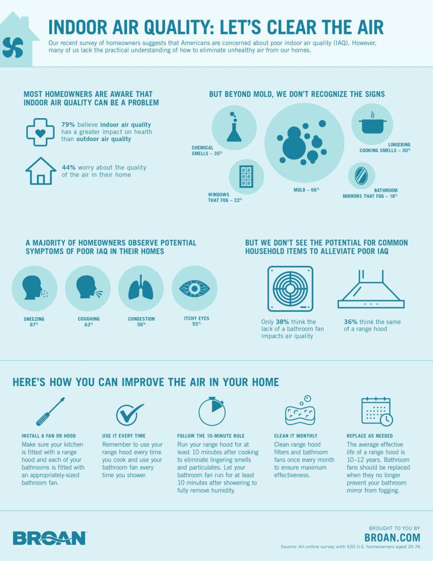 a Broan infographic about indoor air quality