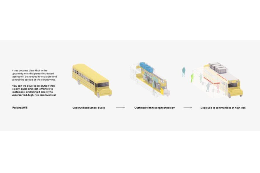 diagram of bus being outfitted with lab technology