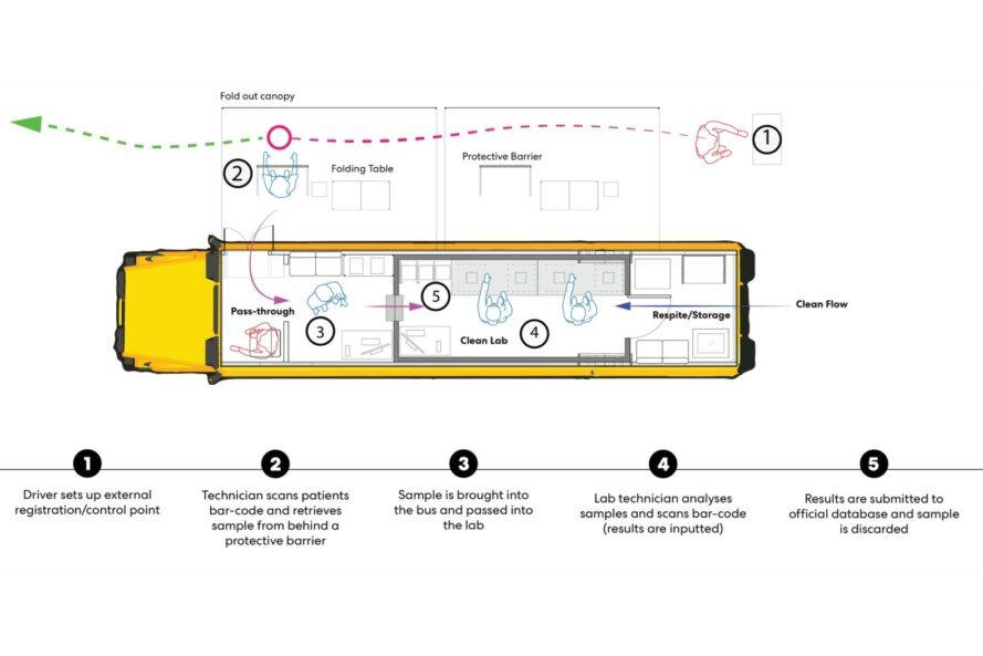 floor plan of bus transformed into a COVID-19 testing lab