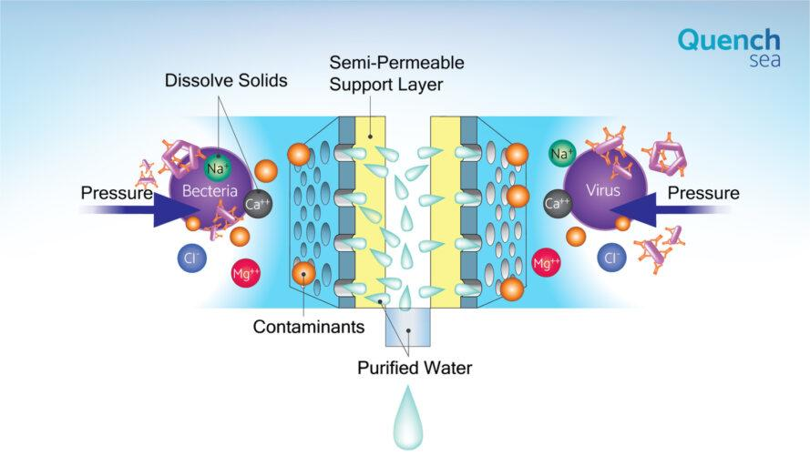 Diagram of the desalination process