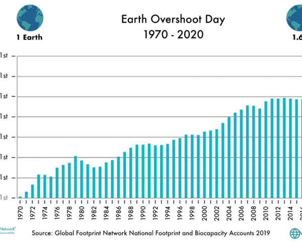graph of Earth Overshoot Dates from 1970 to 2020