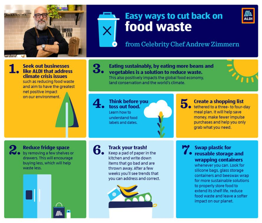 colorful graphic with tips on reducing food waste