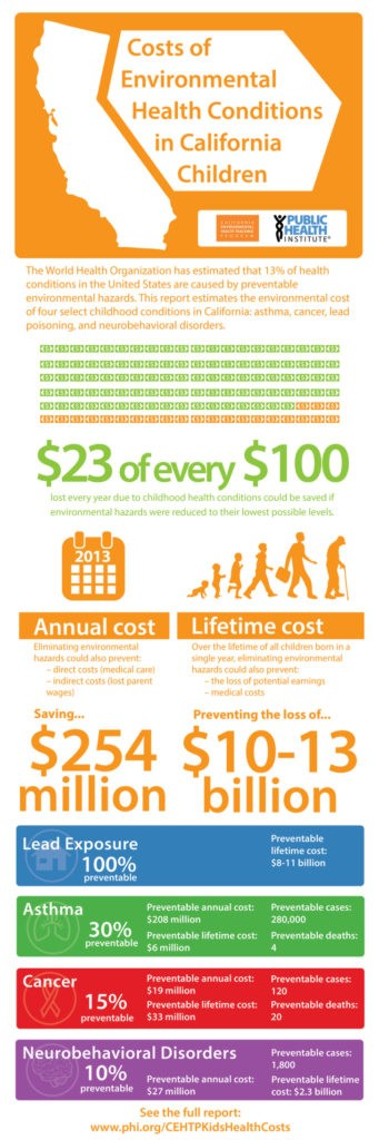 Preventable costs of cancer