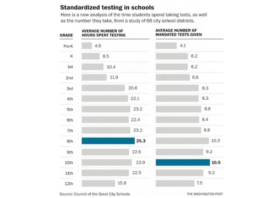 standardized testing, testing, too many tests, education