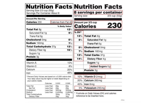 Updated Nutrition Facts Labels Strike A Sour Note With The