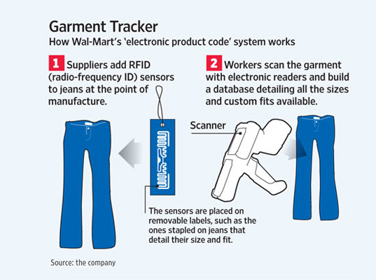 Walmart, wearable technology, RFID tags, radio tags, electronic chips, tracking devices, eco-fashion, sustainable fashion, green fashion, sustainable style, eco-fashion news