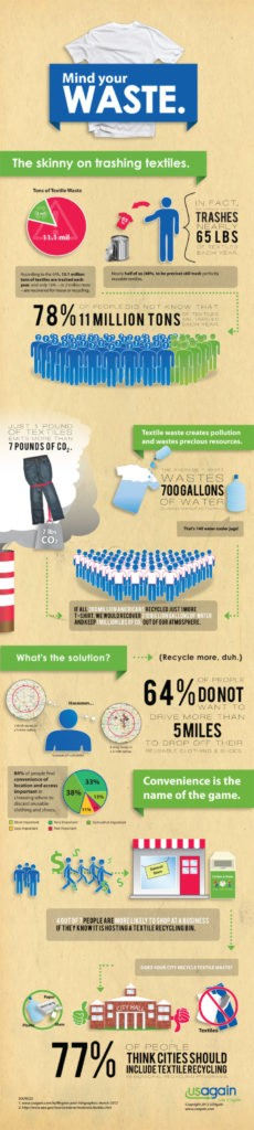 INFOGRAPHIC: How Many Pounds of Textiles Do Americans Trash Every Year?
