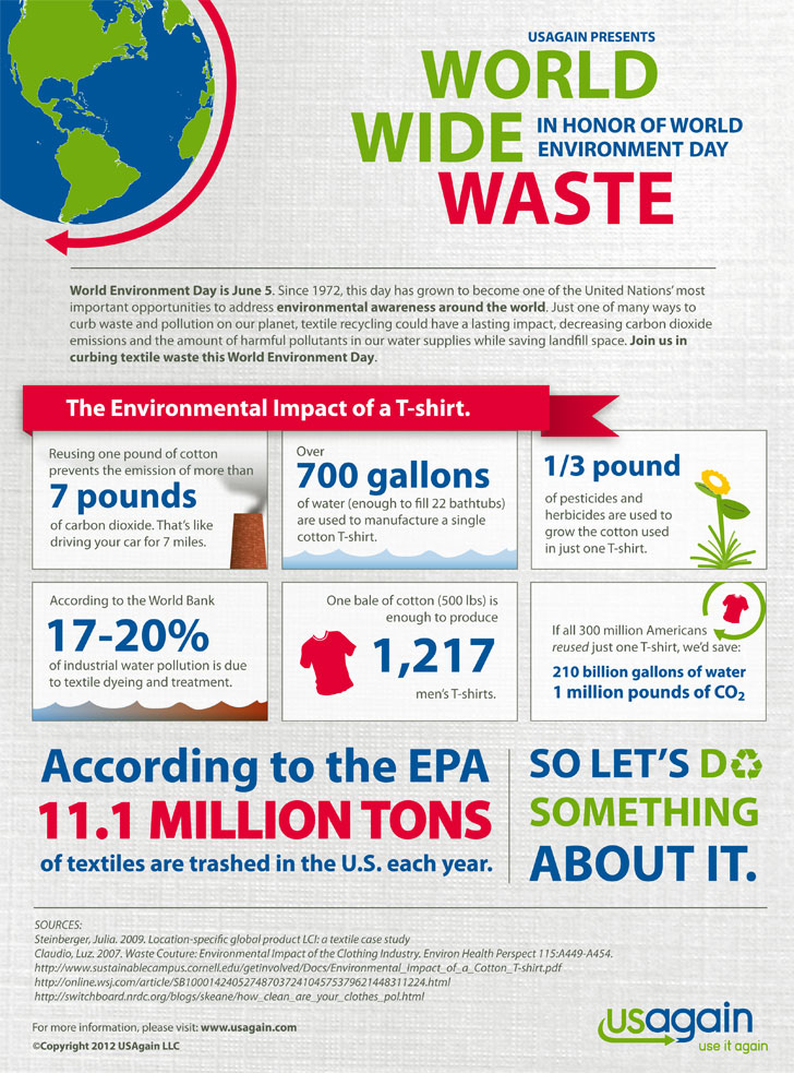 carbon footprint, USAgain, infographics, eco-fashion, sustainable fashion, green fashion, ethical fashion, sustainable style, eco-friendly T-shirts, sustainable T-shirts
