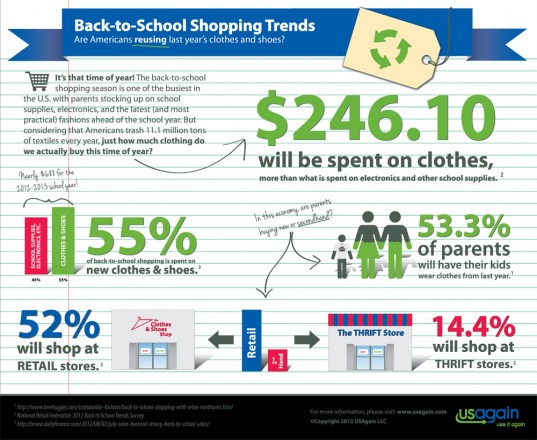 eco back to school, green back to school, USAgain, infographics, eco-fashion, sustainable fashion, green fashion, ethical fashion, sustainable style, recycled fashion, upcycled fashion, recycled clothing, upcycled clothing