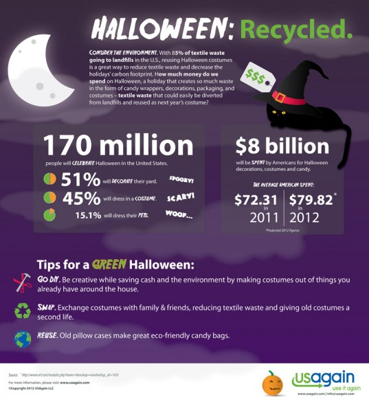Halloween, clothing waste, textile waste, green Halloween, eco-friendly Halloween costumes, green Halloween costumes, sustainable Halloween costumes, USAgain, infographics, eco-fashion, sustainable fashion, green fashion, ethical fashion, sustainable style, recycled fashion, upcycled fashion, recycled clothing, upcycled clothing