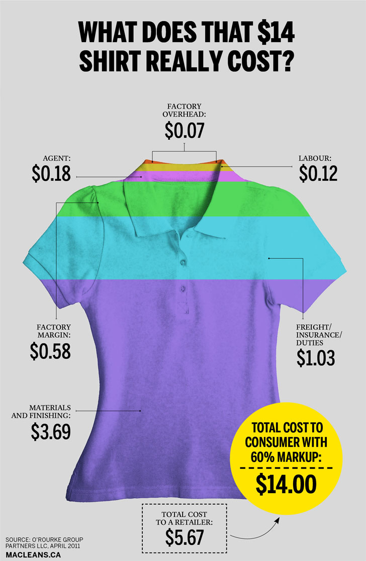 Infographic how much does that 14 shirt from bangladesh How to design clothes for manufacturing