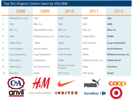 Textile Exchange, organic cotton, sustainability reports, C&A, H&M, Nudie Jeans, Puma, Nike, Coop Switzerland, Anvil Knitwear, Williams-Sonoma, Inditex, Zara, Carrefour, Target, eco-fashion, sustainable fashion, green fashion, ethical fashion, sustainable style