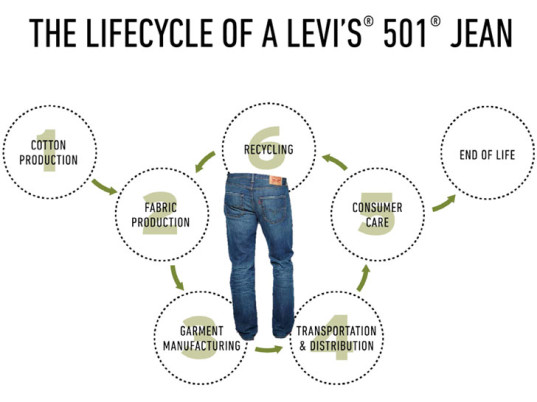Levi Strauss, Levi's, eco-fashion, sustainable fashion, green fashion, ethical fashion, sustainable style, eco-friendly denim, sustainable denim, eco-friendly jeans, sustainable jeans, water conservation, waterless jeans, waterless dyeing, eco-fashion, sustainable fashion, green fashion, ethical fashion, sustainable style