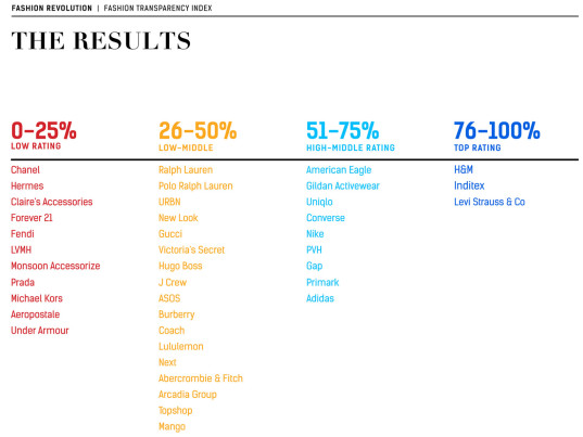 Fashion Transparency Index, Fashion Revolution, Ethical Consumer, eco-fashion, sustainable fashion, green fashion, ethical fashion, sustainable style, workers rights, human rights, transparency, supply chains, sweatshops, sweatshop workers